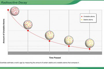 High School Science Radioactive Decay