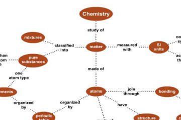 Mapping Out Chemistry