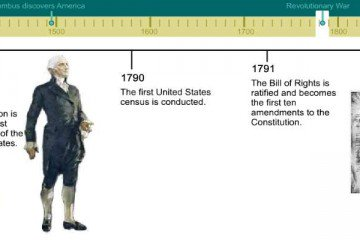 American Independence timeline