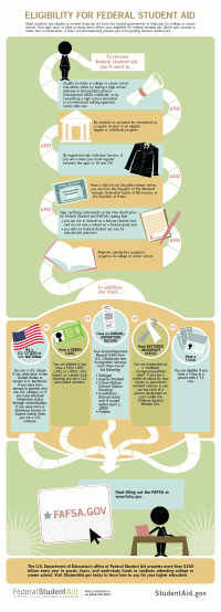 FAFSA eligibility infographic - click to view full size.