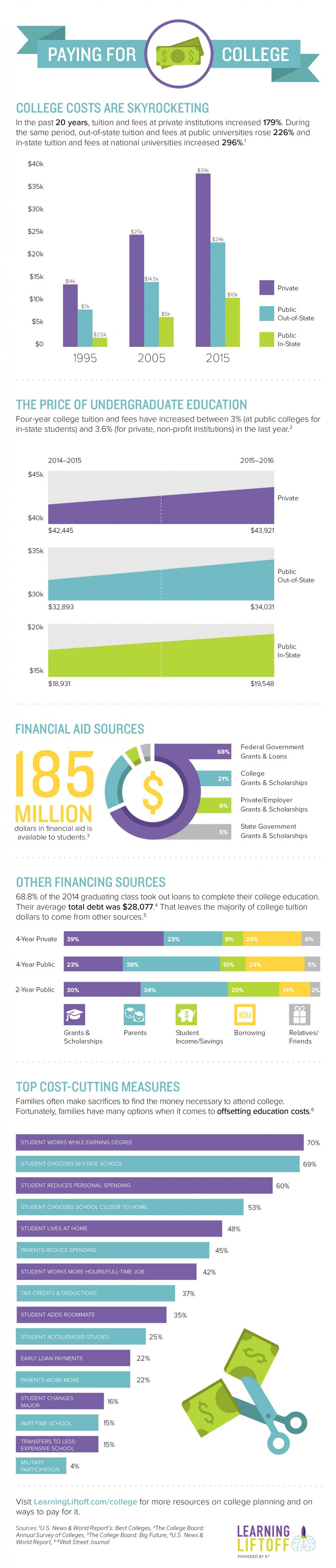PayingForCollege_Infograph_Final