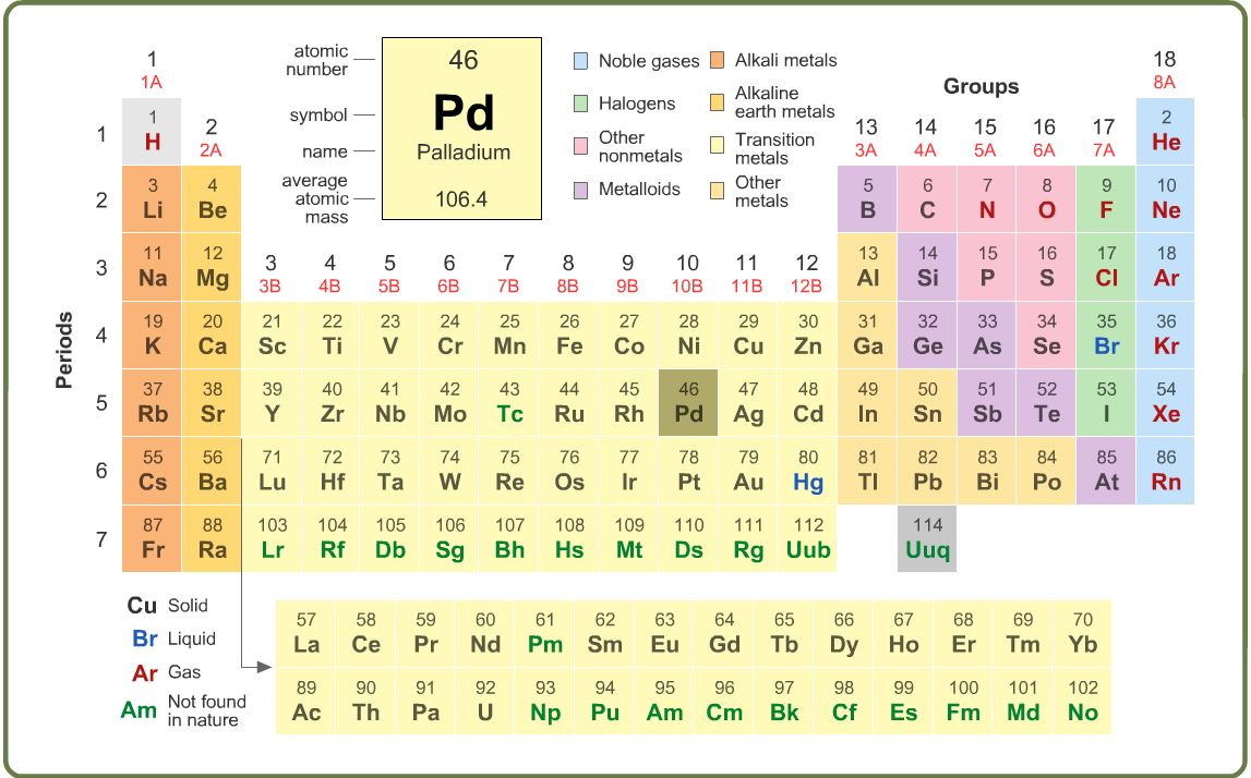 6th-8th Grade Science Learning Activity: Periodic Table - Learning ...