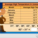 4th-5th Grade Math Weather Report